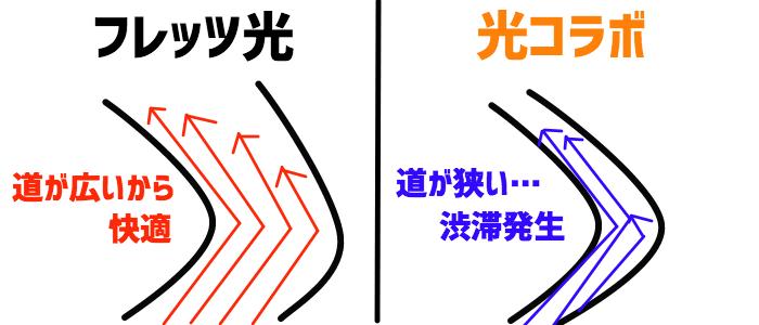 フレッツ光と光コラボ回線速度
