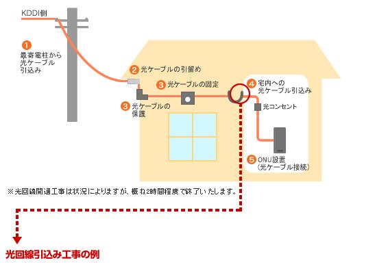 戸建ての工事内容(auひかり)