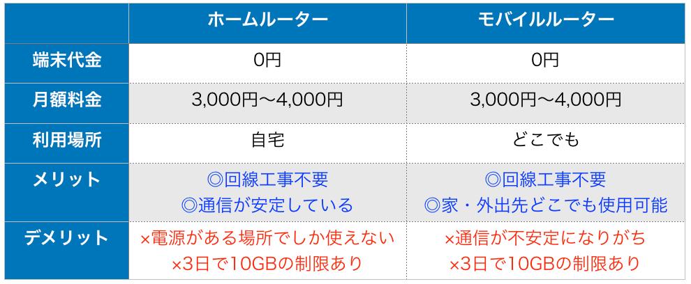 WiMAXホームルーター・モバイルルータータイプの比較
