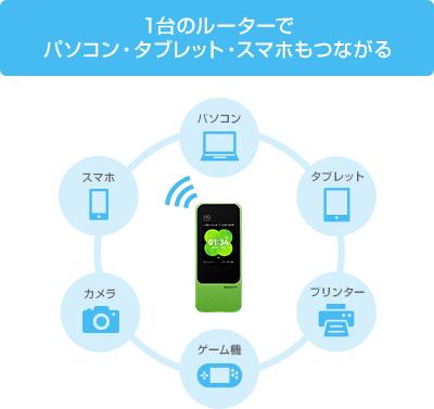 WiMAXイメージ